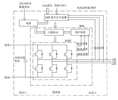 图一为电机控制器设计方案原理框图
