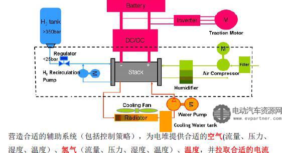 图2 燃料电池发电机工作原理高清图片