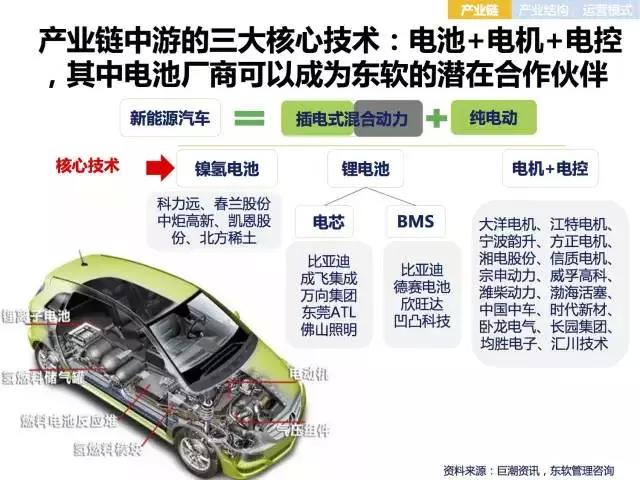 新能源电动汽车市场分析报告 上 下篇