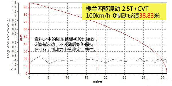 评测全新楼兰2.5T混动旗舰版