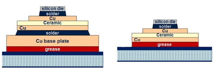 IGBT功率逆变模块,是世界最前沿的功率逆变模块封装设计之一,采用了高效的散热设计方式、独特的设计理念、汽车等级IGBT芯片,其创新点如下: 1)软压接式设计  图4 模块缓冲设计示意图 依思普林压接式功率逆变模块采用的是软压接设计方案,在模块的直接压接处加入了两层缓冲设计,如图3: 传统压接模块中,DBC是直接受力于外壳,是硬性压接。DBC本质是陶瓷覆铜技术,其中间的陶瓷层比较脆,而且本身也比较薄(0.