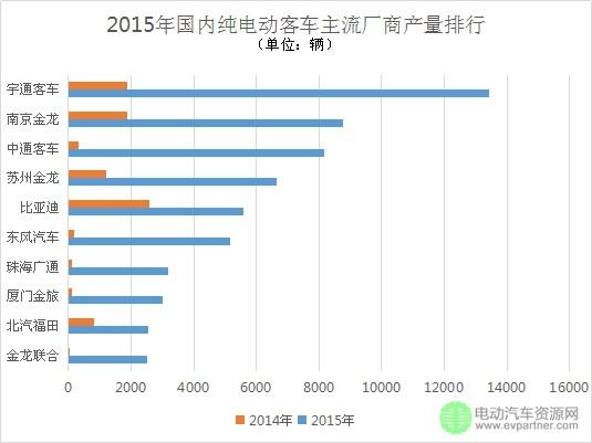 2015年新能源乘用车/纯电动客车/纯电动专用车企业产销量排行