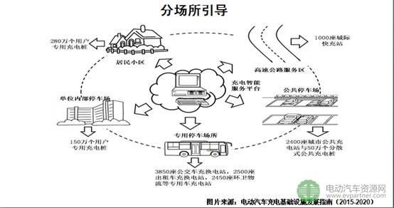 国家关于电动汽车充电基础设施建设政策的解读