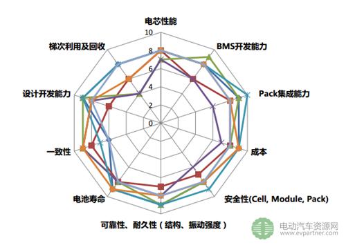 王红梅:从整车角度开发电动车动力电池系统