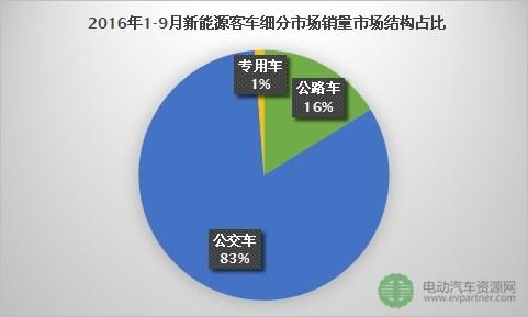 2016年1-9月新能源客车总销量达56867辆  公交车市场更受欢迎