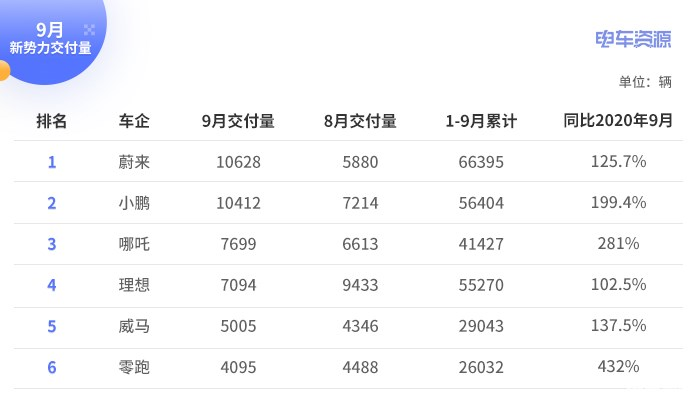 9月新势力销量:蔚来小鹏首次破万,威马回归榜单,理想大幅下滑